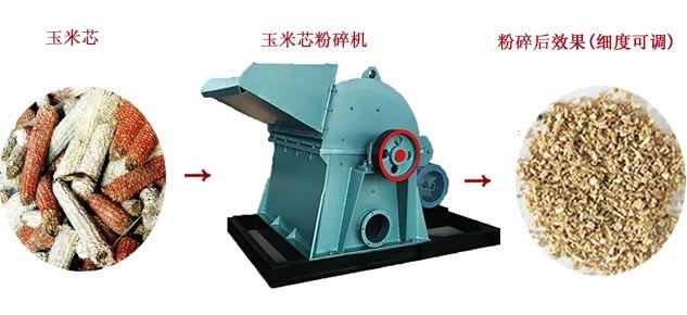 玉米芯粉碎机工作流程